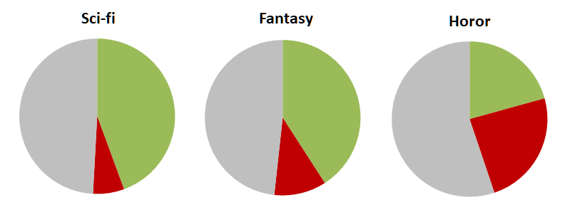sci-fi, fantasy, horor