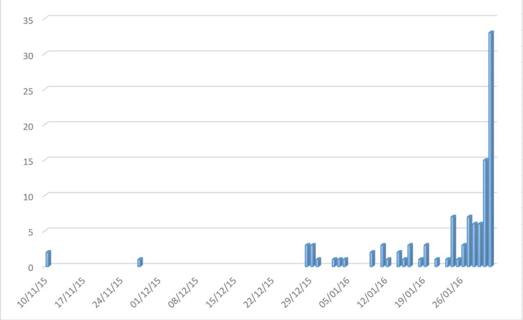Vidoucí 2016 - jak přicházely příspěvky