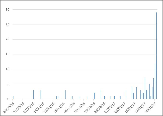 Vidoucí 2017 - jak přicházely příspěvky